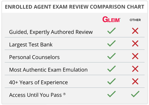 Why Gleim is Better