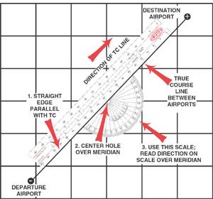 Navigational Plotter Instructions - Gleim Aviation