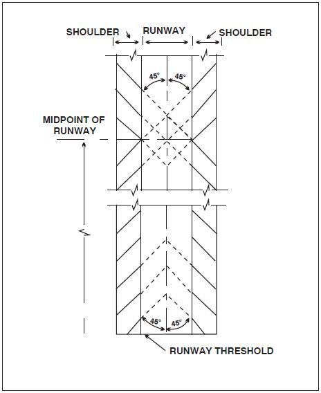 A graphic depicting runway shoulder markings used to supplement runway side stripes.