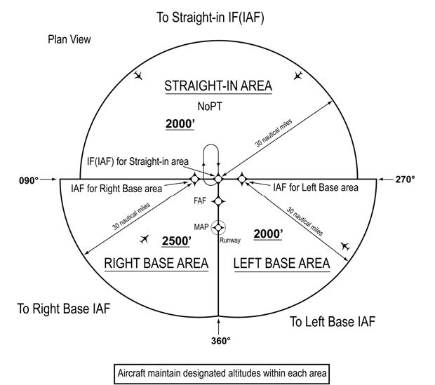 A graphic depicting the three areas defined by the Initial Approach Fix (IAF) legs and the intermediate segment course beginning at the IF/IAF in the standard TAA based on the T design: straight-in, left-base, and right-base areas.