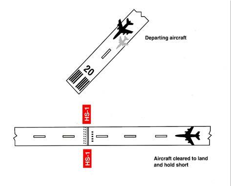 A graphic depicting land and hold short operations of a designated point on a runway other than an intersecting runway or taxiway.