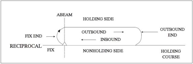 A graphic depicting holding pattern descriptive terms.
