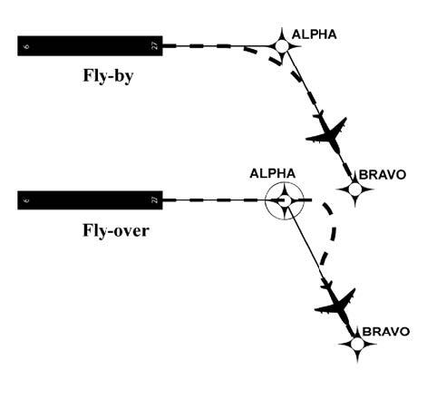 A graphic depicting the differences between a fly-by and a fly-over waypoint.
