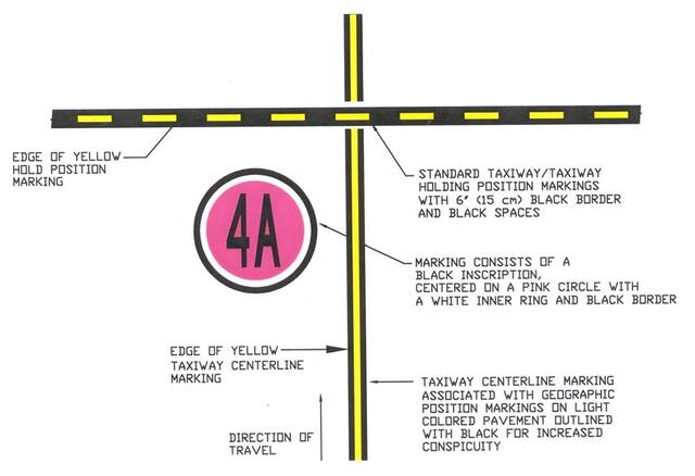 A graphic depicting geographic position markings at points along low visibility taxi routes designated in the airport's SMGCS plan.