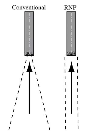 A graphic depicting parallel approaches where runway separation is adequate so RNP AR procedures can be used.
