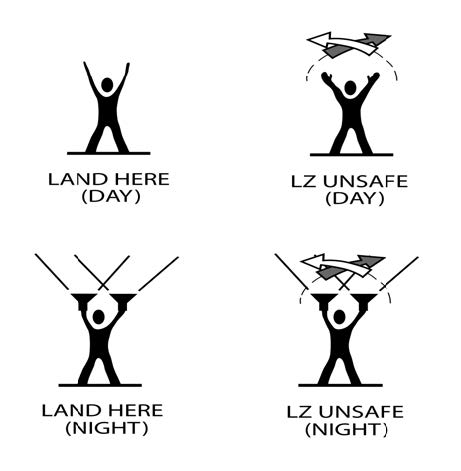 A graphic depicting the recommended landing zone ground signals to use when unable to make radio contact with the HEMS pilot.