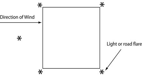 A graphic depicting the recommended lighting for landing zone operations at night marking the touchdown area with five lights or road flares; one in each corner and one indicating the direction of the wind.