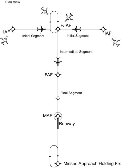 A graphic depicting the basic T design of the RNAV procedure underlying the terminal arrival area.