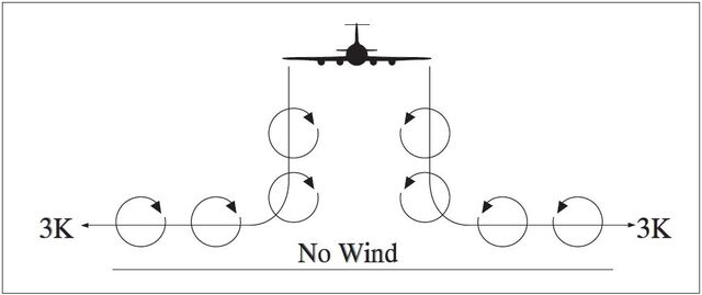A graphic depicting the vortex movement near the ground with no wind.