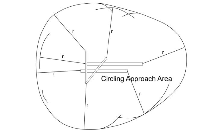 A graphic depicting the final approach obstacle clearance defined by the tangential connection of arcs drawn from each runway end.