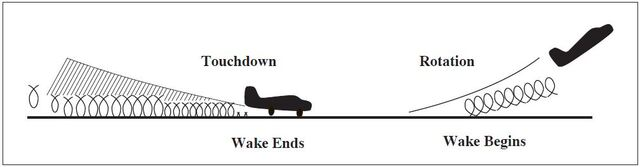 A graphic depicting the wake ending and beginning from touchdown to takeoff.