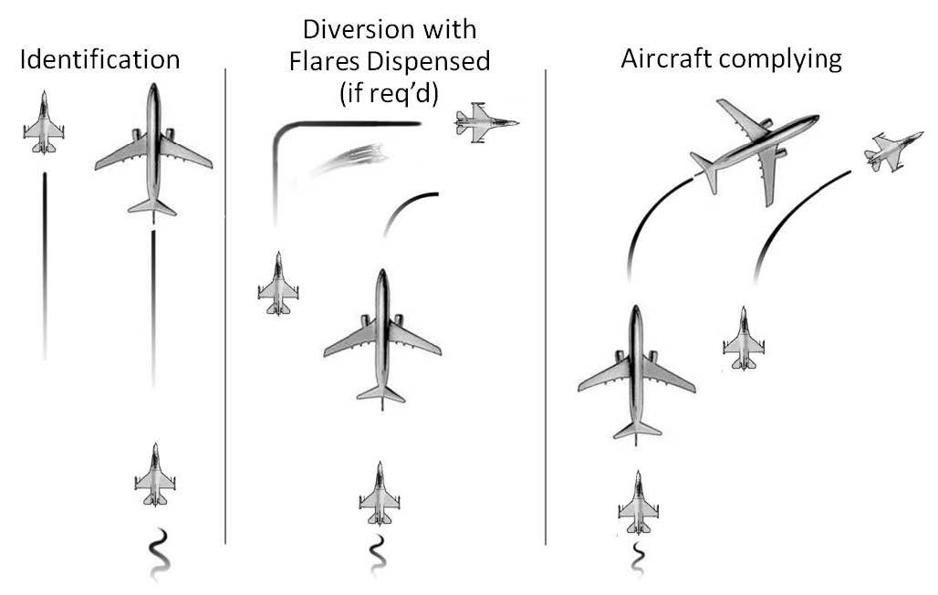 A graphic depicting intercept procedures including identification, diversion with flares dispensed (if required), and the aircraft complying.