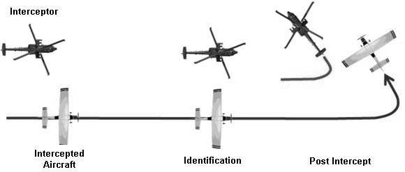 A graphic depicting the procedures for intercepting a helicopter including the approach, identification, and post intercept phase.