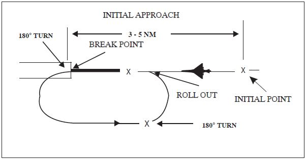 A graphic depicting an overhead maneuver.