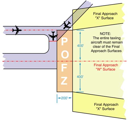 A graphic depicting the precision obstacle free zone (POFZ).