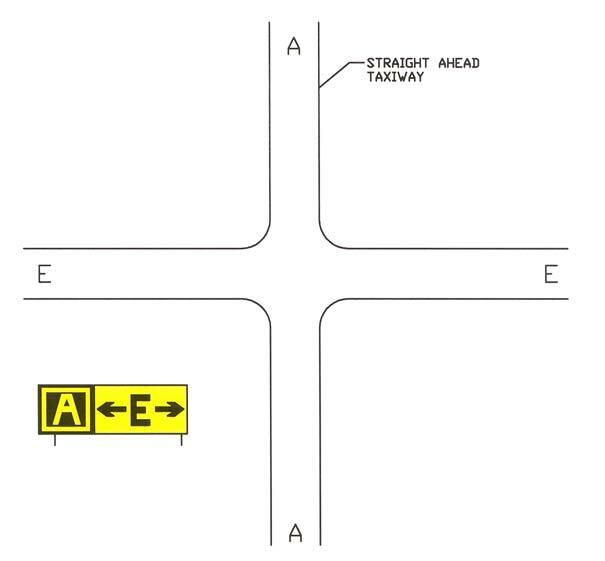 A graphic depicting a direction sign array for a simple intersection.