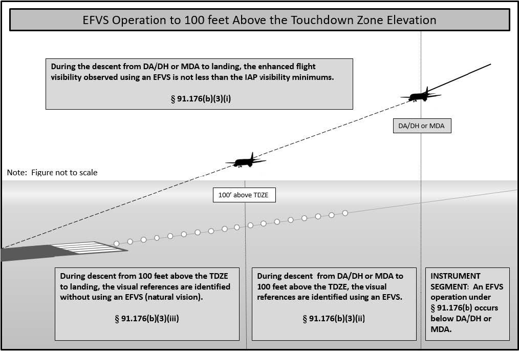 A graphic depicting an EFVS operation to 100 feet above TDZE.
