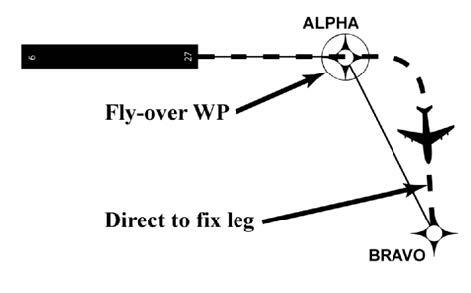 A graphic depicting a Direct to Fix leg.