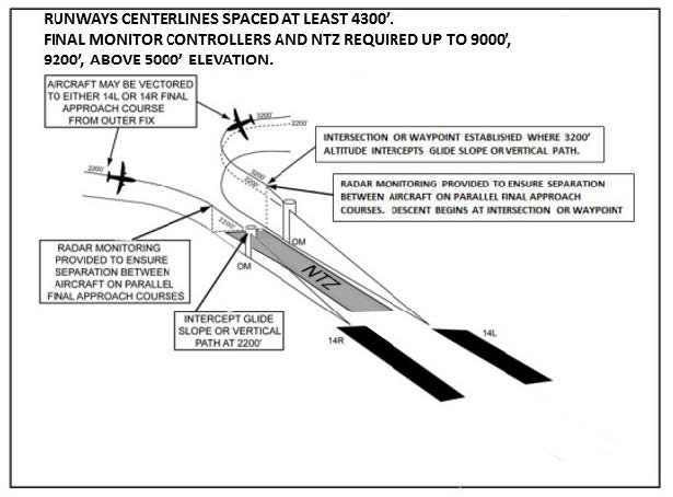 A graphic depicting simultaneous independent ILS/RNAV/GLS approaches.