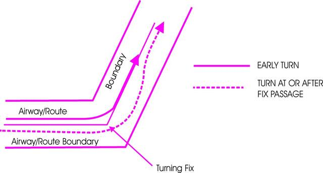 A graphic depicting an early turn and a turn at or after fix passage.