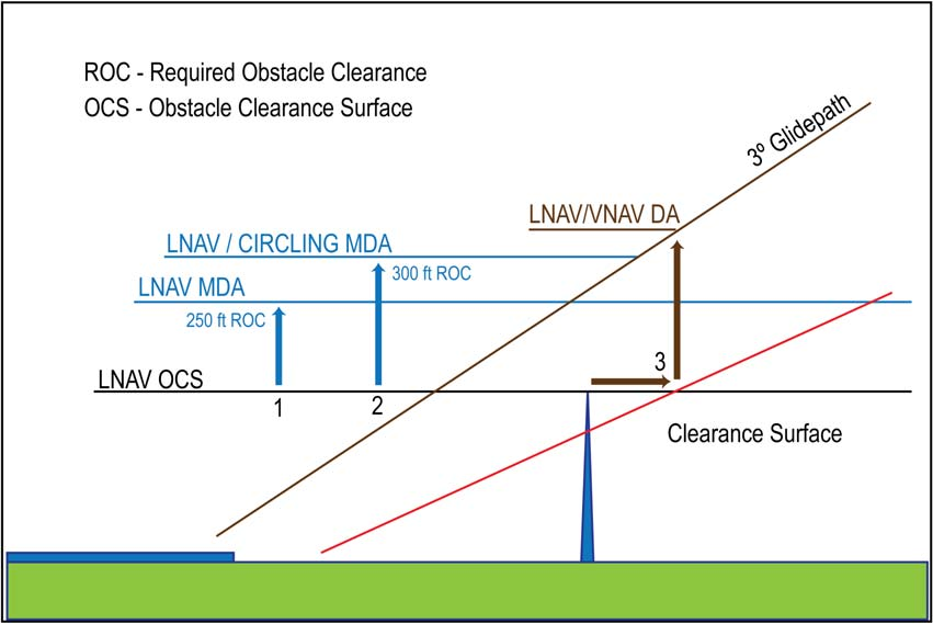 A graphic depicting a visual representation of an obstacle evaluation and calculation of LNAV MDA, circling MDA, LNAV/VNAV DA.