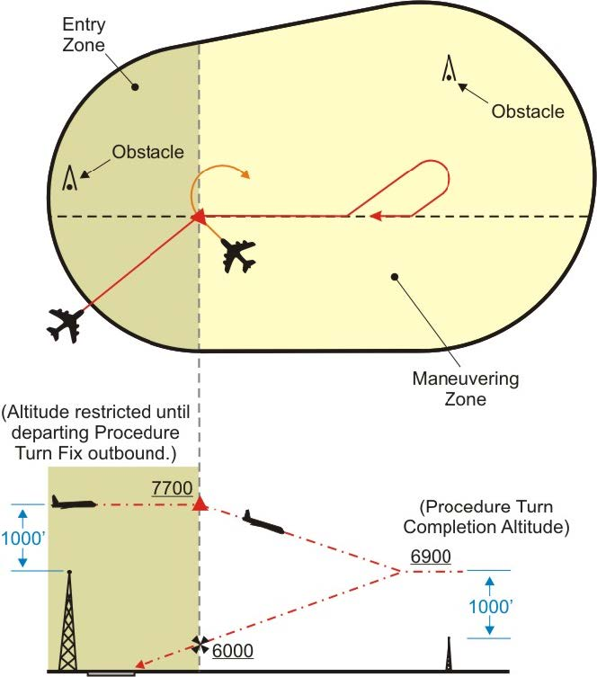 A graphic depicting the procedure turn entry zone.