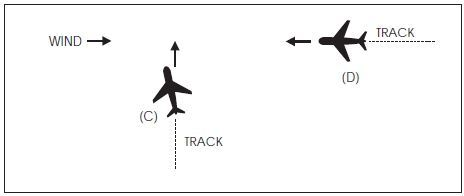 A graphic depicting a possible induced error in the position of this traffic when it is necessary for a pilot to apply drift correction to maintain this track.