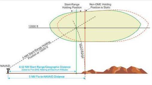 A graphic depicting the difference between DME distance from NAVAID & RNAV computed distance from NAVAID.
