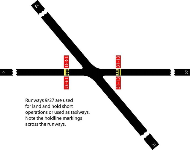 A graphic depicting runway holding position markings on runways. These markings identify locations where aircrafts must stop.