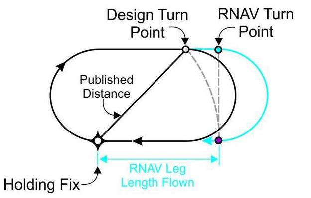 A graphic depicting an RNAV-calculated turn point on the outbound leg beyond the design turn point with no wind.