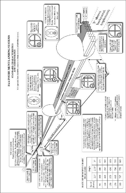 A graphic depicting FAA Instrument Landing Systems.