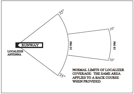 A graphic depicting the normal limits of localizer coverage. The same area applies to a back course when provided.
