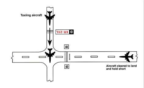 A graphic depicting the land and hold short operations of an intersecting taxiway.