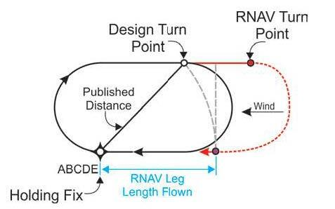 A graphic depicting an RNAV-calculated turn point beyond the design turn point with a strong headwind against the outboung leg. RNAV systems may fly up to and beyond the limits of protected airspace before turning inbound.