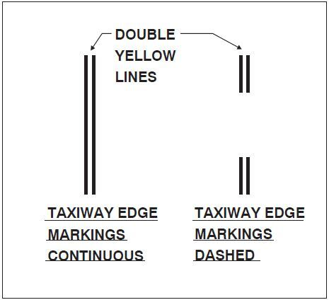 A graphic depicting dashed markings used when there is an operational need to define the edge of a taxiway or taxilane on a paved surface where the adjoining pavement to the taxiway edge is intended for use by aircraft.