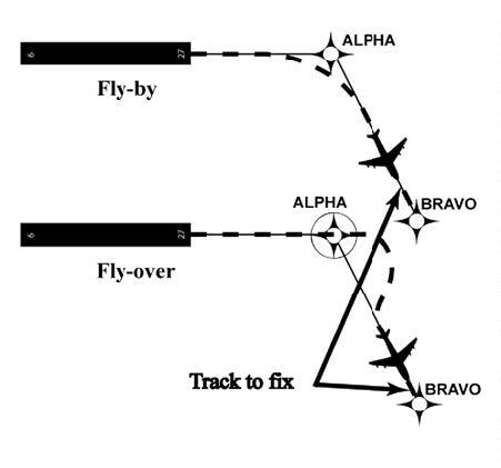 A graphic depicting a Track to Fix leg.