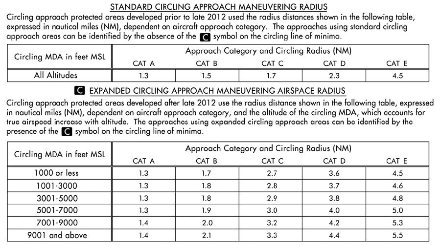 A graphic depicting the standard and expanded circling approach radii in the U.S. TPP.