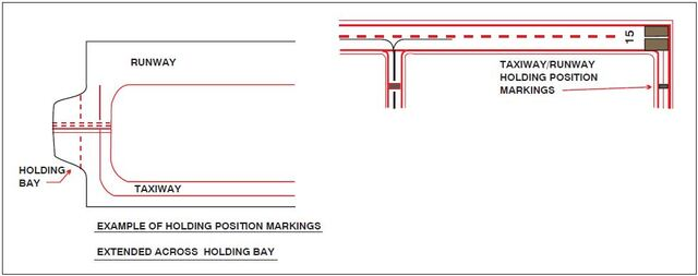 A graphic depicting the runway holding position markings on a taxiway.