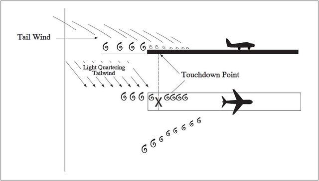 A graphic depicting the vortex movement in ground effect with a tailwind.