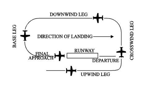 A graphic depicting the components of a traffic pattern from the upwind leg to the final approach.