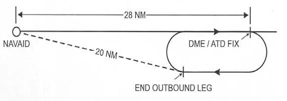 A graphic depicting the inbound leg away from NAVAID.