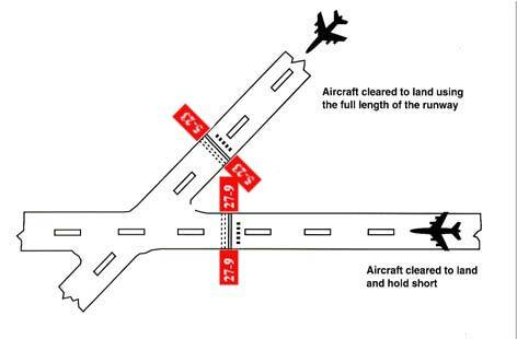 A graphic depicting land and hold short operations of an intersecting runway.