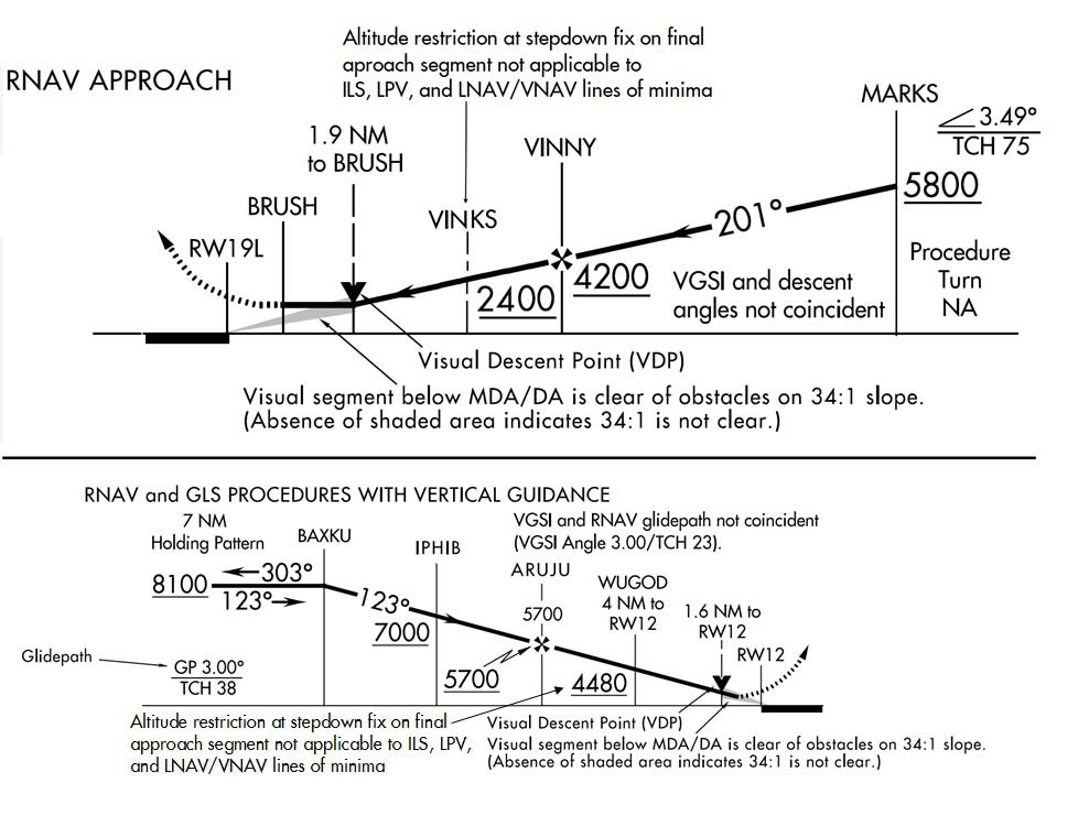 A graphic depicting instrument approach procedure stepdown fixes.