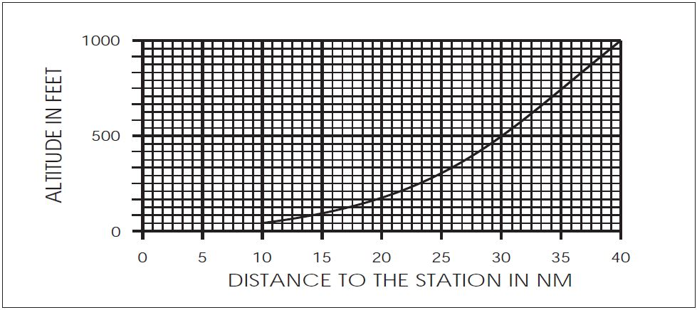 A graph showing the relation of altitude in feet to the distance to the station in NM.