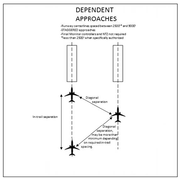 A graphic depicting simultaneous dependent approaches on parallel runways and approach courses.