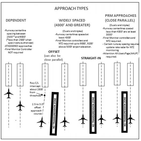 A graphic depicting simultaneous approach types to parallel runways.