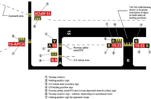 A graphic depicting the taxiways located in a runway approach area.