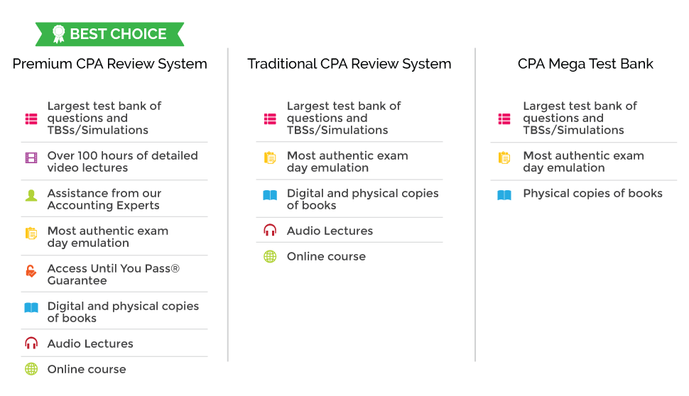 Chart comparing Premium, Traditional, and Mega Test Bank systems