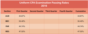 2016 CPA Exam Pass Rates