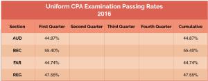 2016 CPA Exam Pass Rates